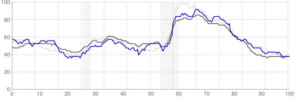 Fort Smith, Arkansas monthly unemployment rate chart